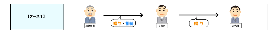 事業承継制度活用case1