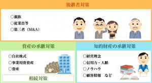 事業承継3つの対策